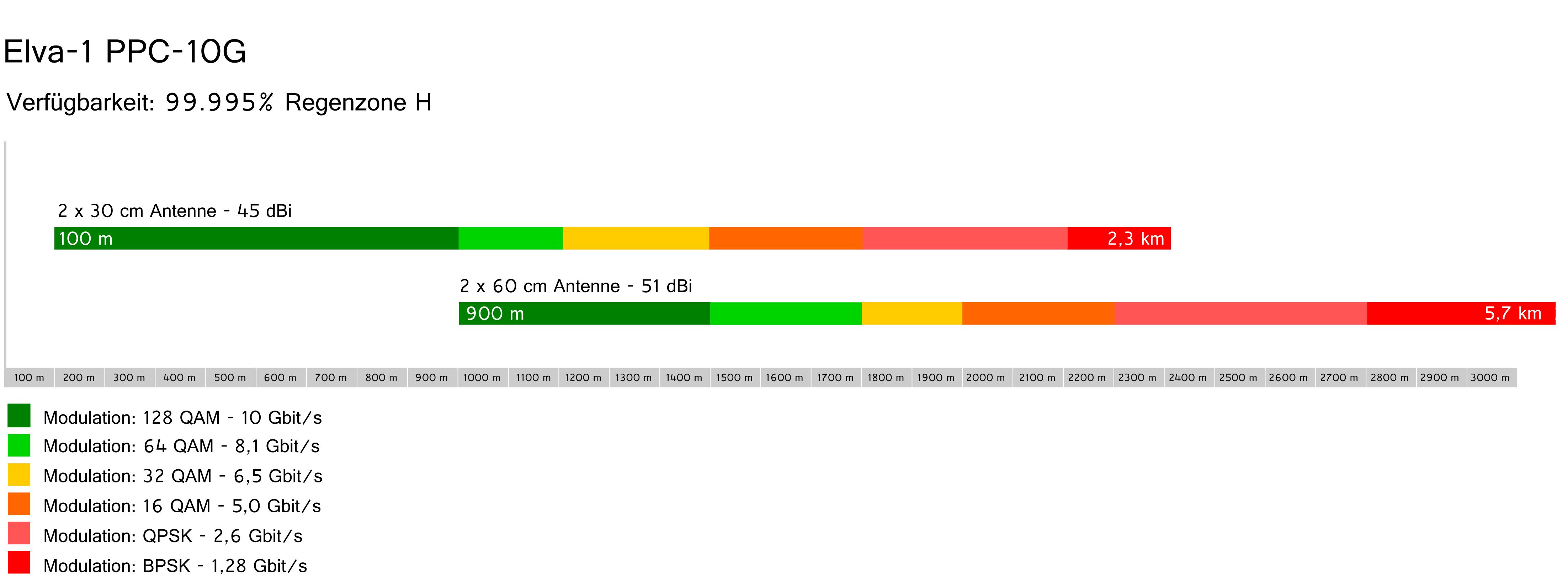 Elva-1 PPC-10G Reichweite