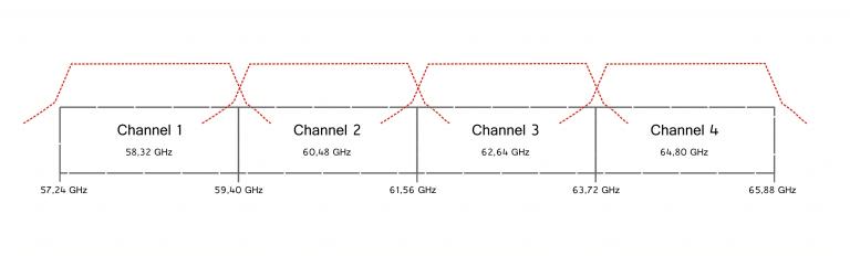 IEEE_802-11ad