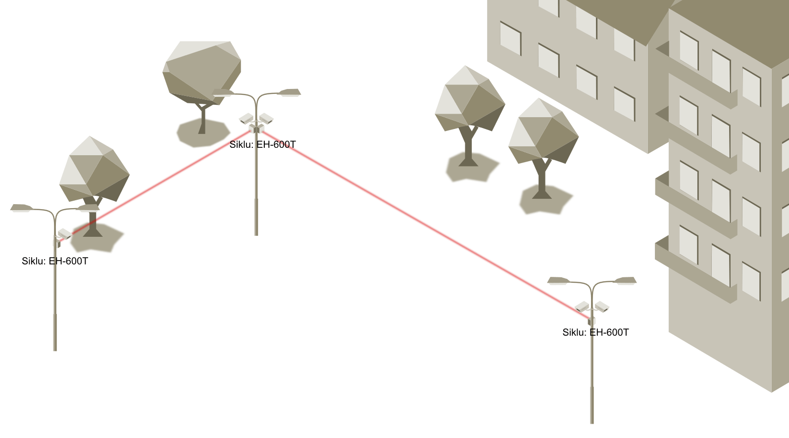 Vernetzung von Überwachungskameras per Richtfunk