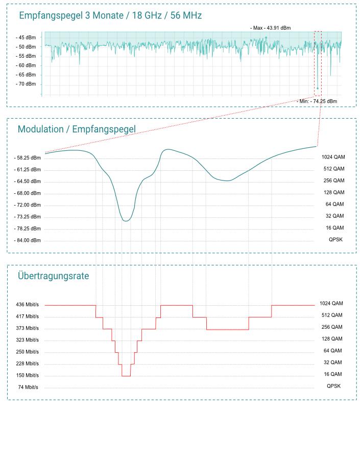 Richtfunk-Adaptive-Modulation
