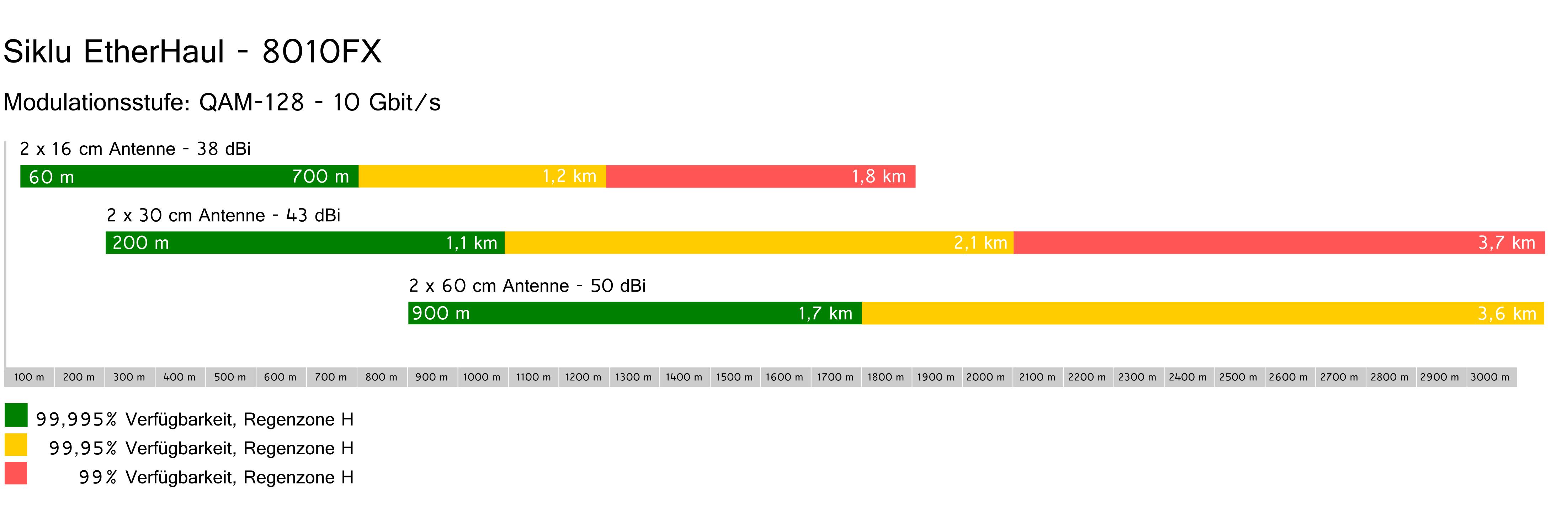 Siklu-EH-8010FX-Reichweite