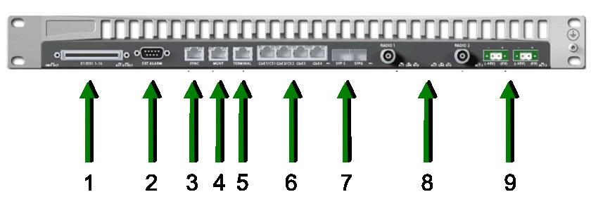 Ceragon FibeAir IP-20G - Schnittstellen und Anschlussmöglichkeiten